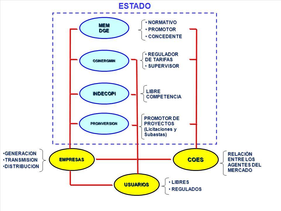 Ministerio De Energía Y Minas Presentación Electricidad